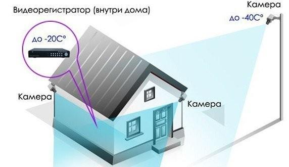 Схема видеонаблюдения частного дома