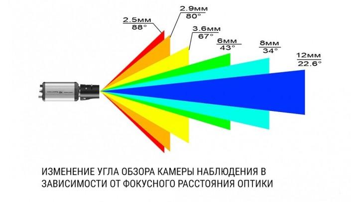 Услуги по обслуживанию системы видеонаблюдения. АйТи Инженер.